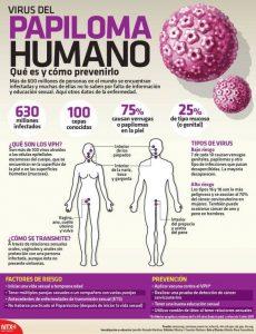 información del virus del papiloma humano